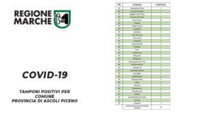 Coronavirus / Gli ultimi dati nelle Marche: 44 positivi in provincia di Ascoli Piceno